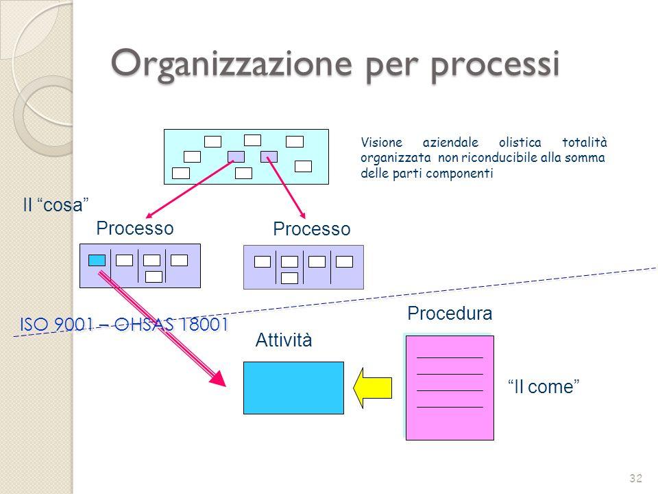 Visione aziendale olistica totalità organizzata non riconducibile alla somma delle parti componenti Il cosa Processo Procedura Il come Processo Attivi