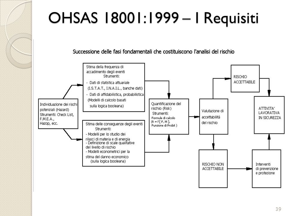 OHSAS 18001:1999 – I Requisiti 39