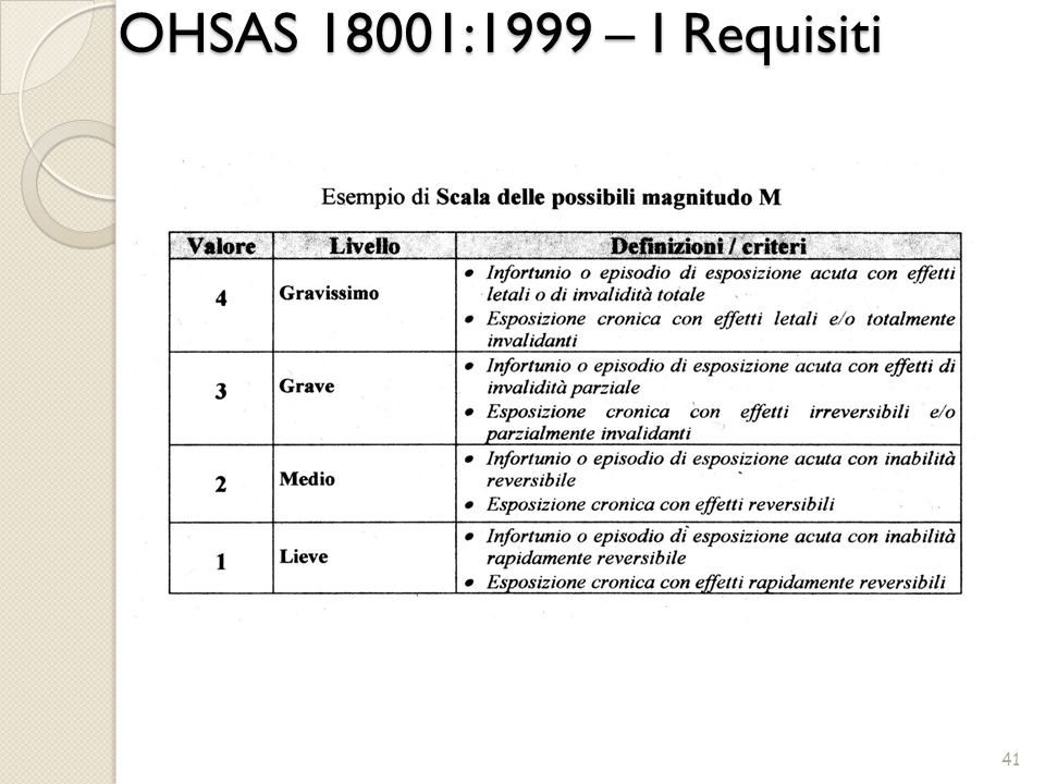 OHSAS 18001:1999 – I Requisiti 41