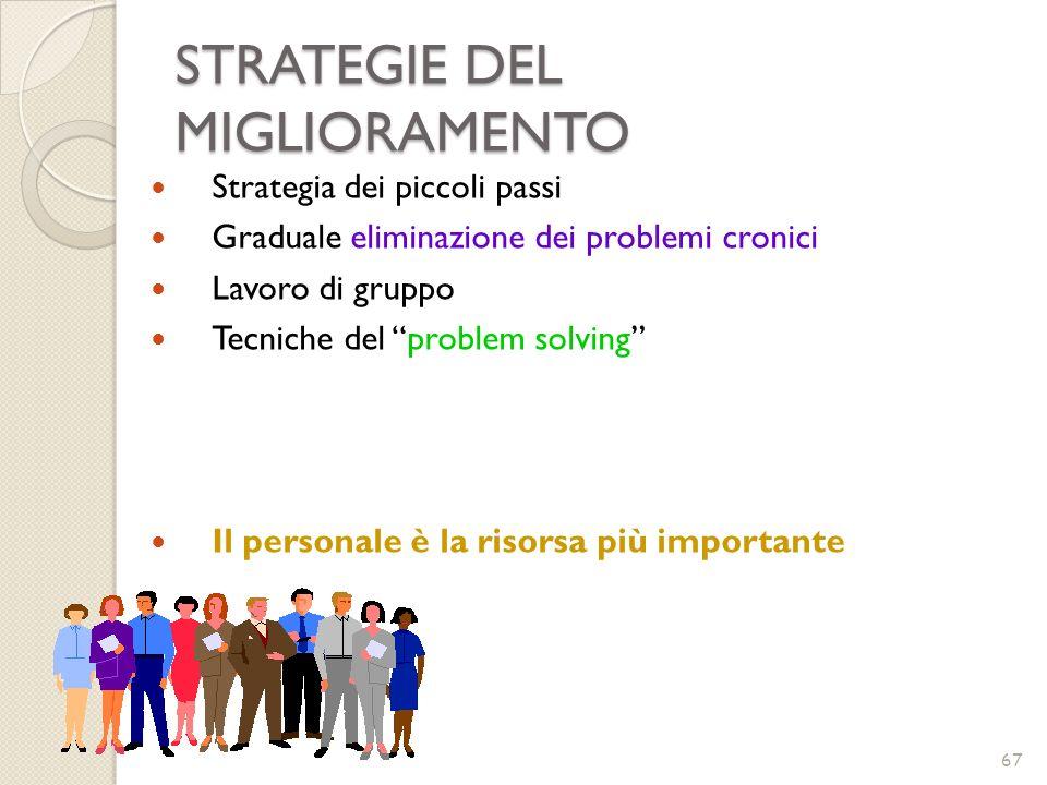 STRATEGIE DEL MIGLIORAMENTO 67 Strategia dei piccoli passi Graduale eliminazione dei problemi cronici Lavoro di gruppo Tecniche del problem solving Il