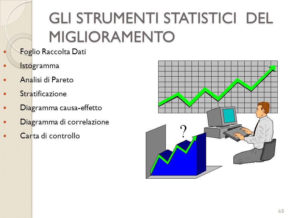 GLI STRUMENTI STATISTICI DEL MIGLIORAMENTO 68 Foglio Raccolta Dati Istogramma Analisi di Pareto Stratificazione Diagramma causa-effetto Diagramma di c