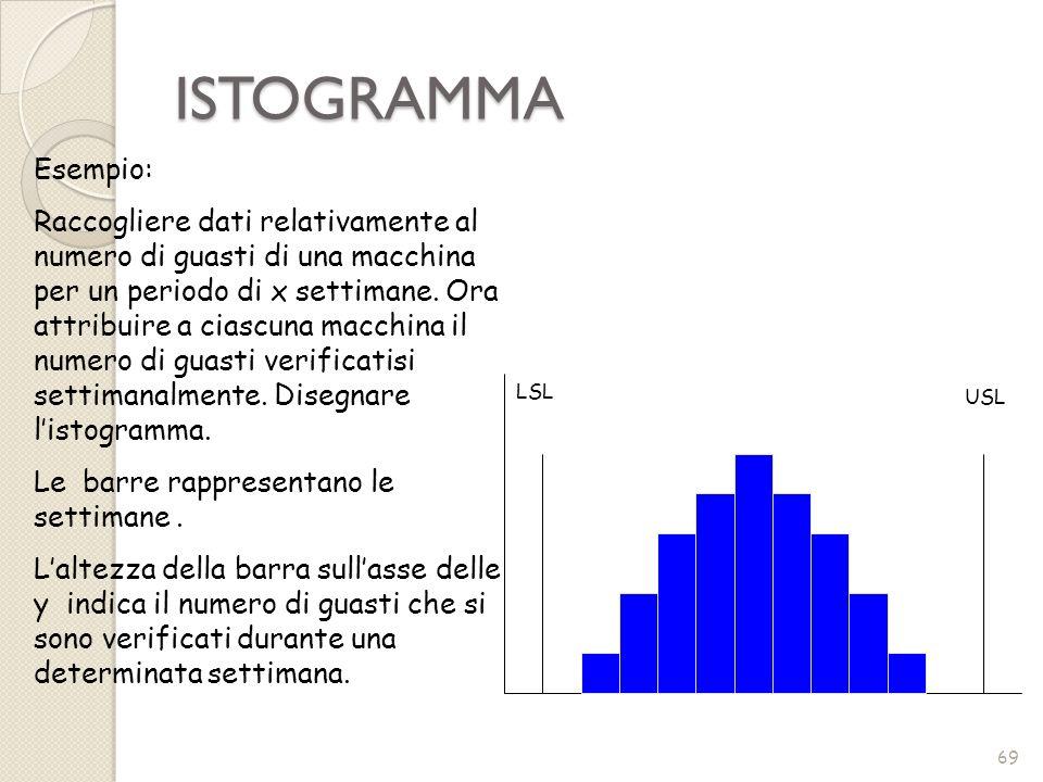 ISTOGRAMMA 69 LSL USL Esempio: Raccogliere dati relativamente al numero di guasti di una macchina per un periodo di x settimane. Ora attribuire a cias
