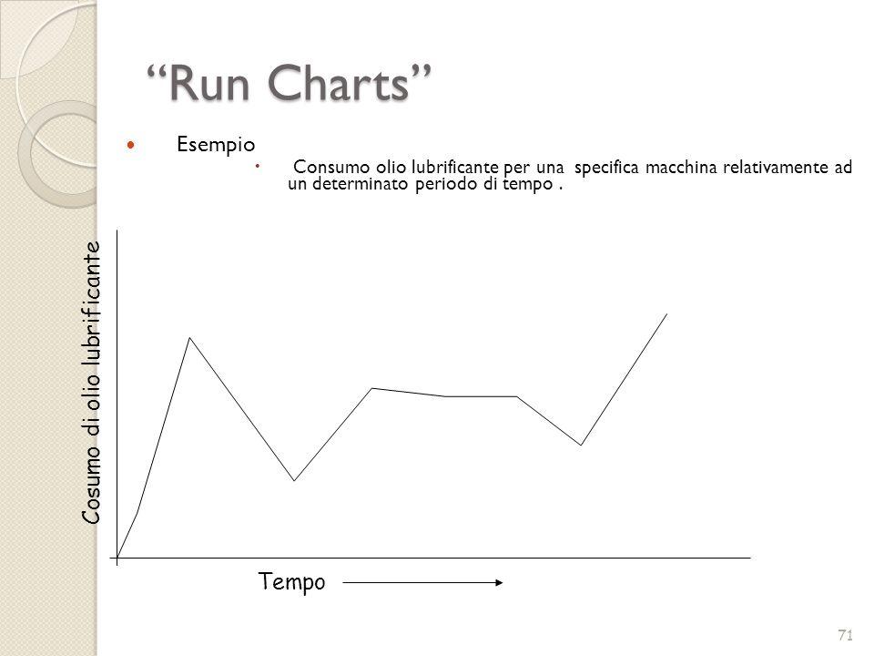 Run Charts 71 Esempio Consumo olio lubrificante per una specifica macchina relativamente ad un determinato periodo di tempo. Tempo Cosumo di olio lubr