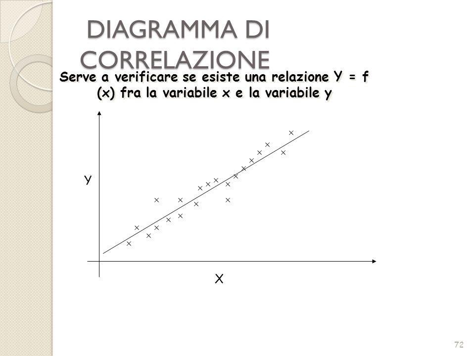DIAGRAMMA DI CORRELAZIONE DIAGRAMMA DI CORRELAZIONE 72 Y X Serve a verificare se esiste una relazione Y = f (x) fra la variabile x e la variabile y