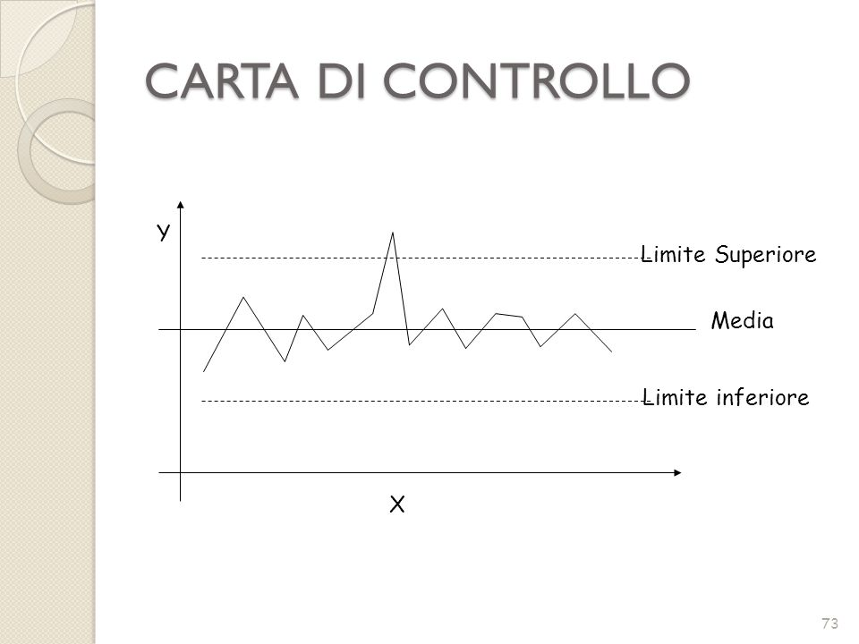 CARTA DI CONTROLLO 73 Y X Limite Superiore Limite inferiore Media