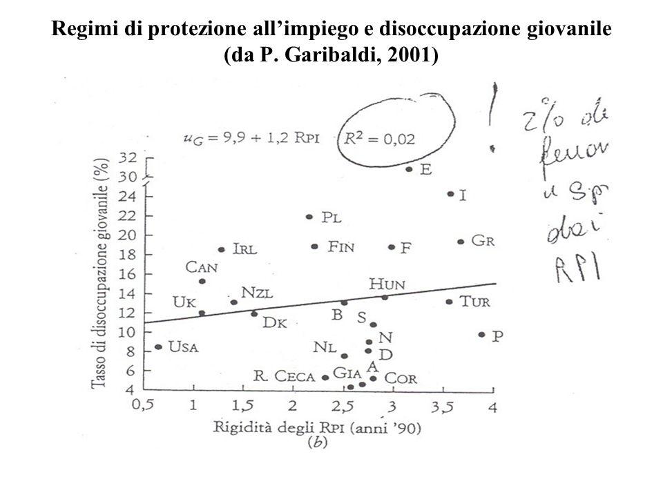 Regimi di protezione allimpiego e disoccupazione giovanile (da P. Garibaldi, 2001)