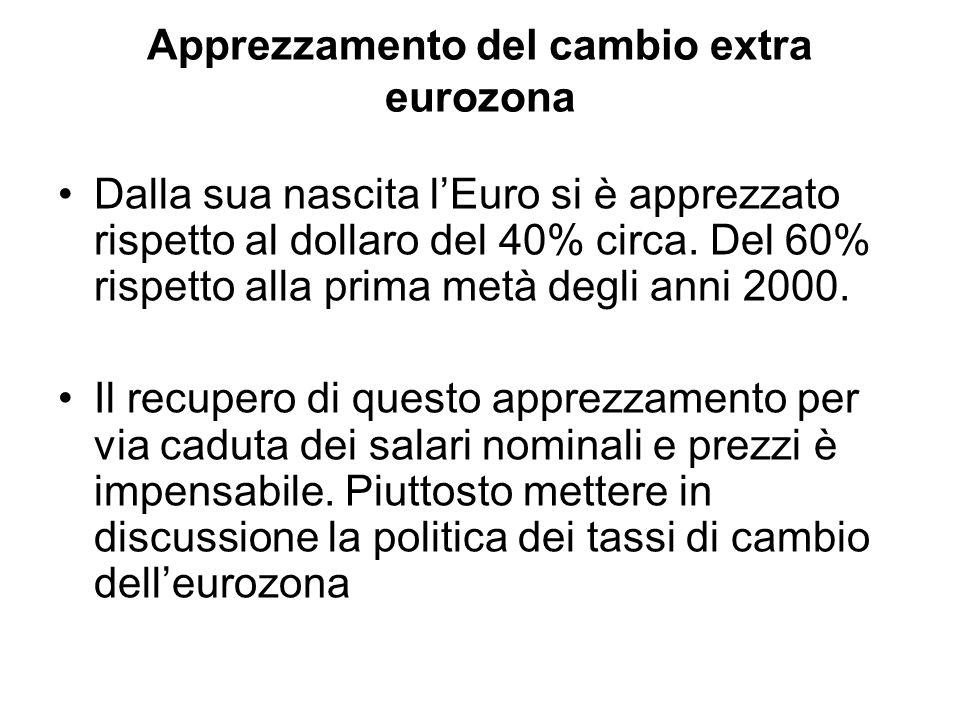 Apprezzamento del cambio extra eurozona Dalla sua nascita lEuro si è apprezzato rispetto al dollaro del 40% circa. Del 60% rispetto alla prima metà de