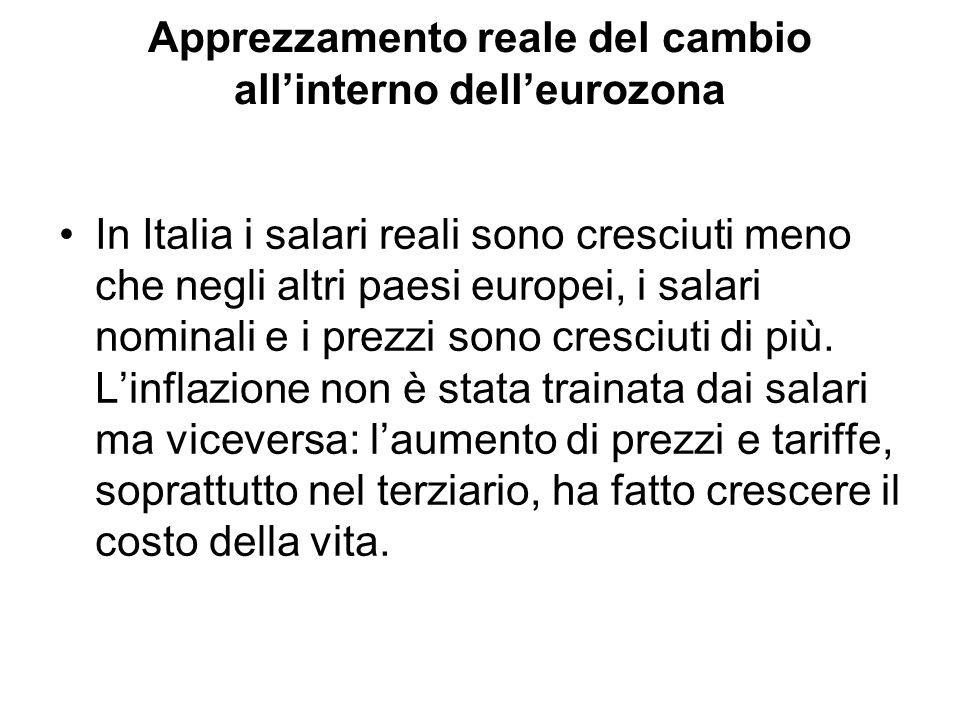 Apprezzamento reale del cambio allinterno delleurozona In Italia i salari reali sono cresciuti meno che negli altri paesi europei, i salari nominali e