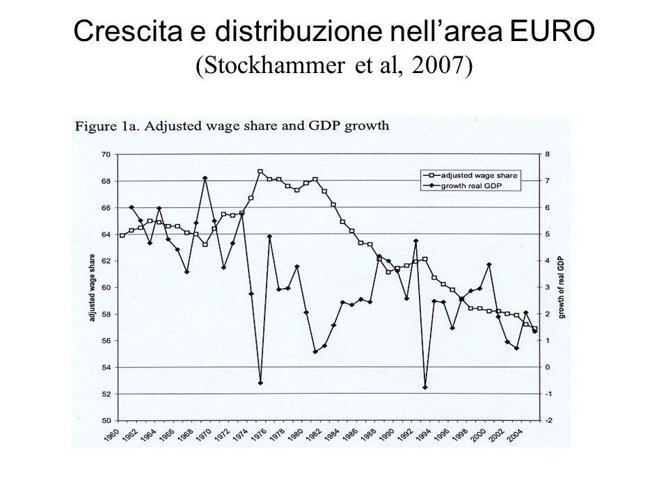 Crescita e distribuzione nellarea EURO (Stockhammer et al, 2007)