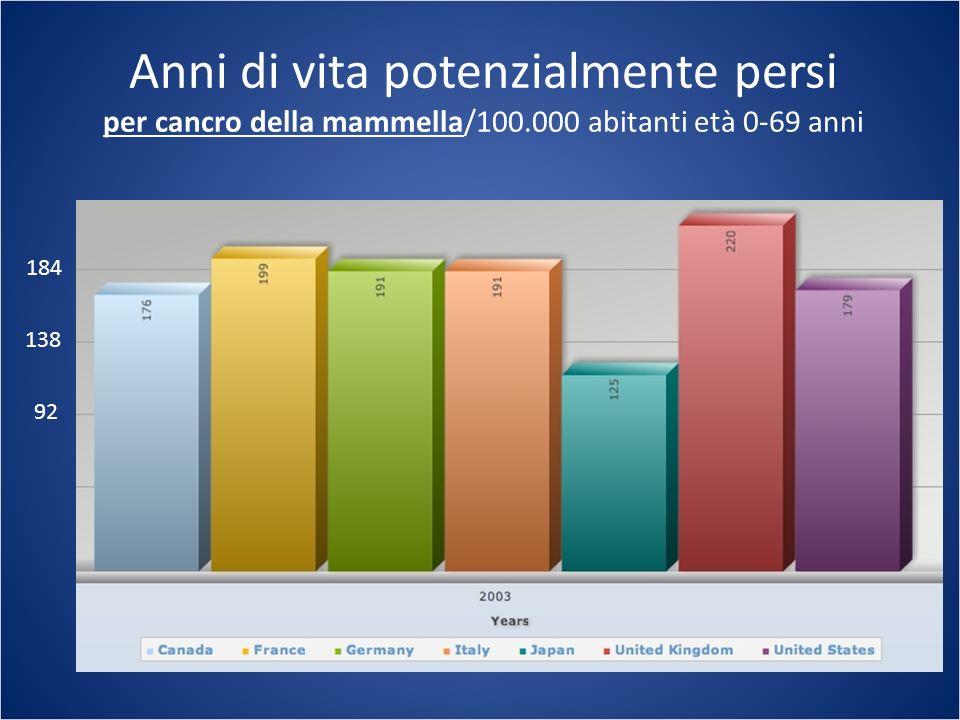 Anni di vita potenzialmente persi per cancro della mammella/100.000 abitanti età 0-69 anni 92 138 184