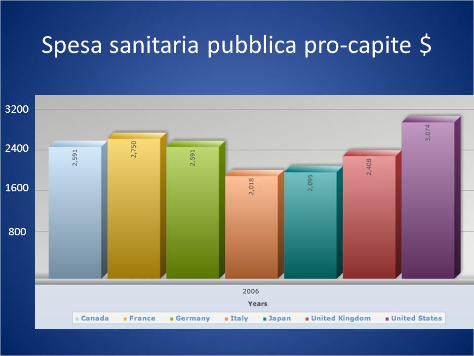 Spesa sanitaria pubblica pro-capite $ 800 1600 2400 3200