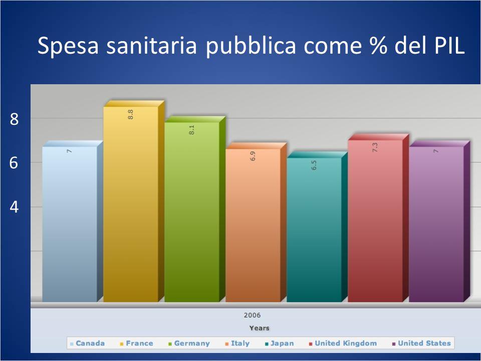 Spesa sanitaria pubblica come % del PIL 4 6 8