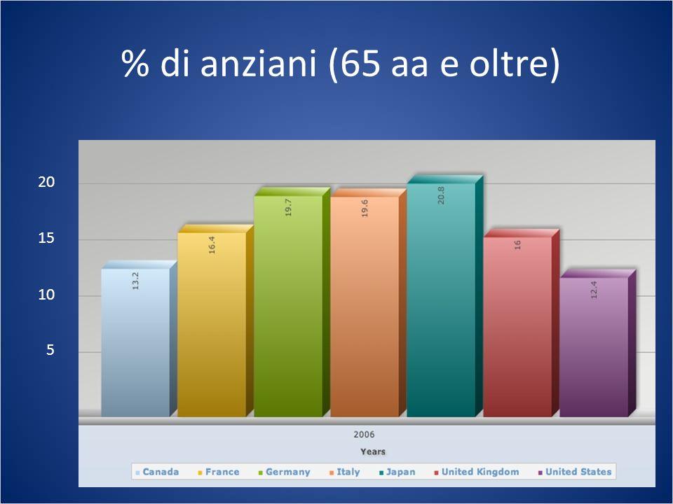 % di anziani (65 aa e oltre) 5 10 15 20