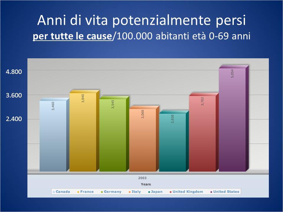 Anni di vita potenzialmente persi per tutte le cause/100.000 abitanti età 0-69 anni 2.400 3.600 4.800