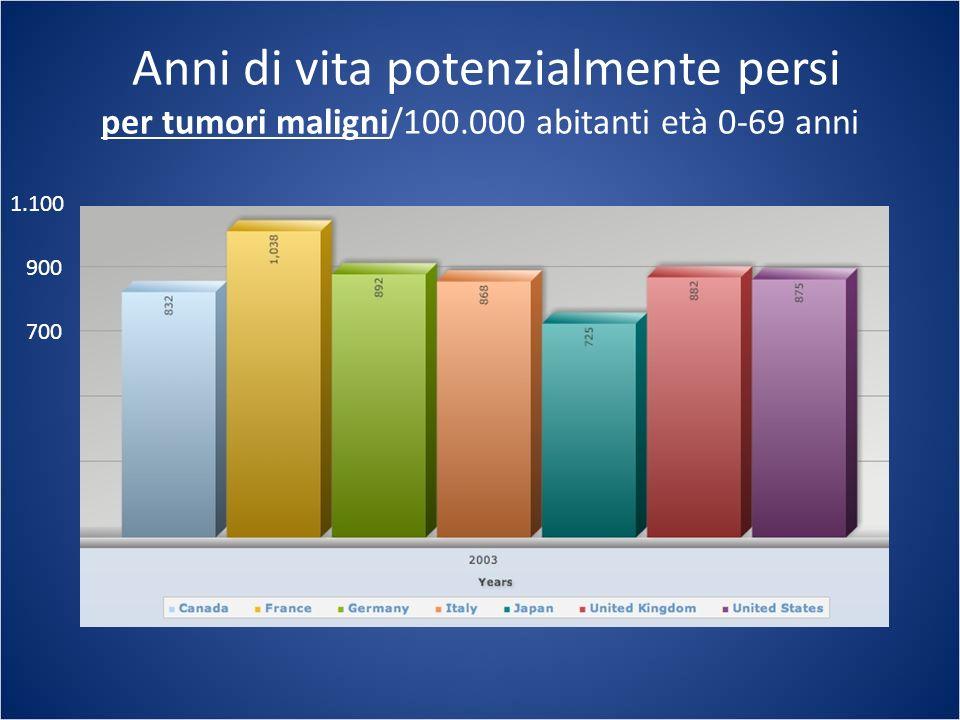 Anni di vita potenzialmente persi per cancro del polmone/100.000 abitanti età 0-69 anni 60 120 180 240