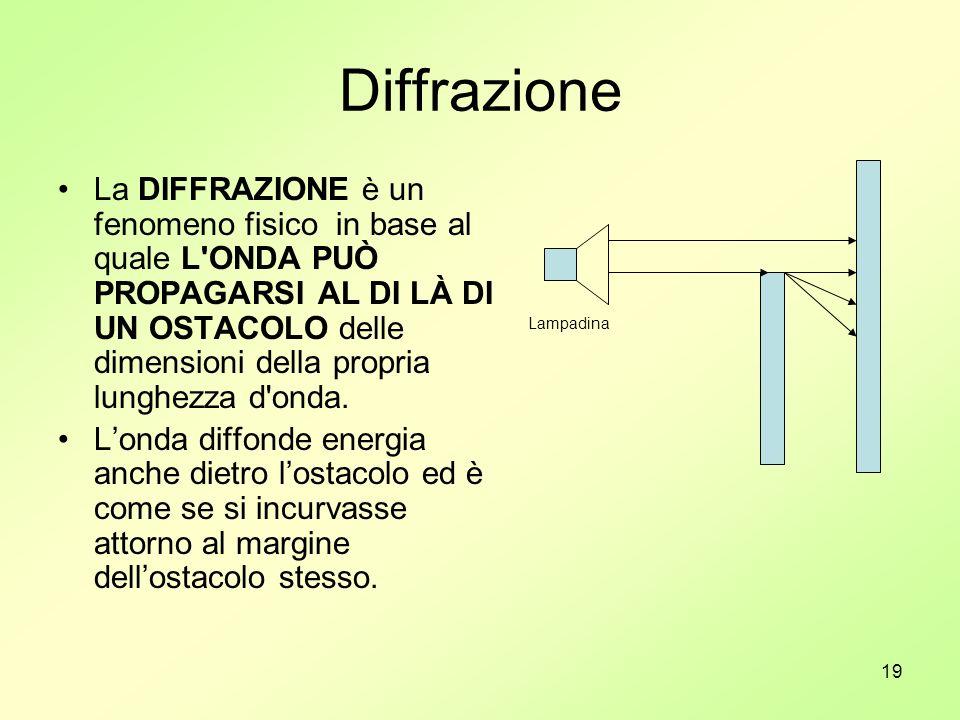 19 Diffrazione La DIFFRAZIONE è un fenomeno fisico in base al quale L'ONDA PUÒ PROPAGARSI AL DI LÀ DI UN OSTACOLO delle dimensioni della propria lungh