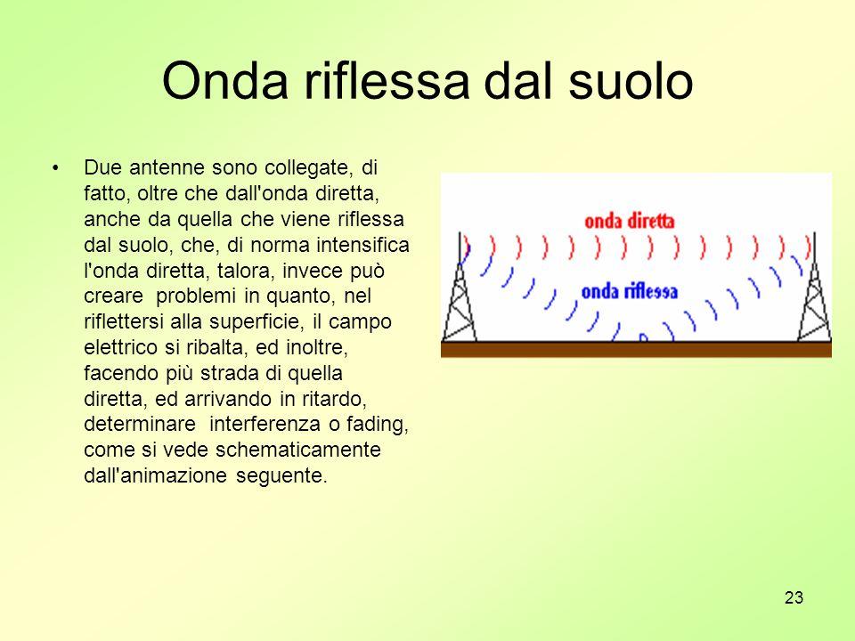 23 Onda riflessa dal suolo Due antenne sono collegate, di fatto, oltre che dall'onda diretta, anche da quella che viene riflessa dal suolo, che, di no