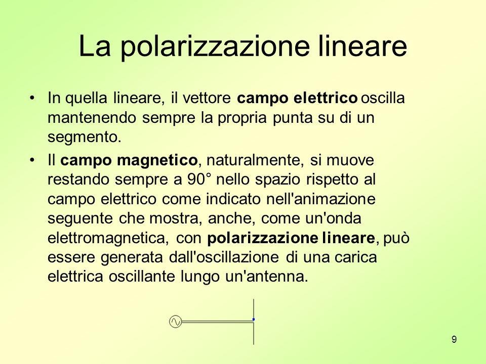 10 La polarizzazione circolare Nell animazione seguente è mostrato, invece, un esempio di polarizzazione circolare, usata, spesso, con antenne paraboliche, nei ponti radio satellitari, sia nella versione destrorsa che sinistrorsa.