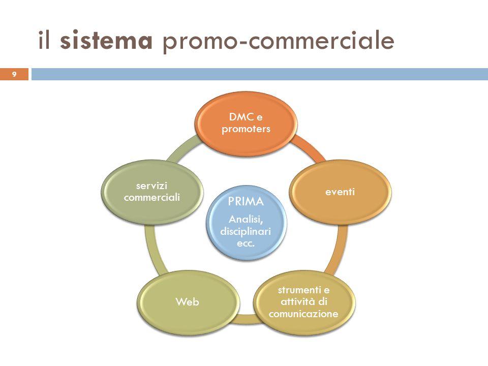 il sistema promo-commerciale 9 PRIMA Analisi, disciplinari ecc. DMC e promoters eventi strumenti e attività di comunicazione Web servizi commerciali