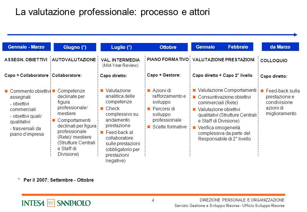 DIREZIONE PERSONALE E ORGANIZZAZIONE Servizio Gestione e Sviluppo Risorse - Ufficio Sviluppo Risorse 4 La valutazione professionale: processo e attori