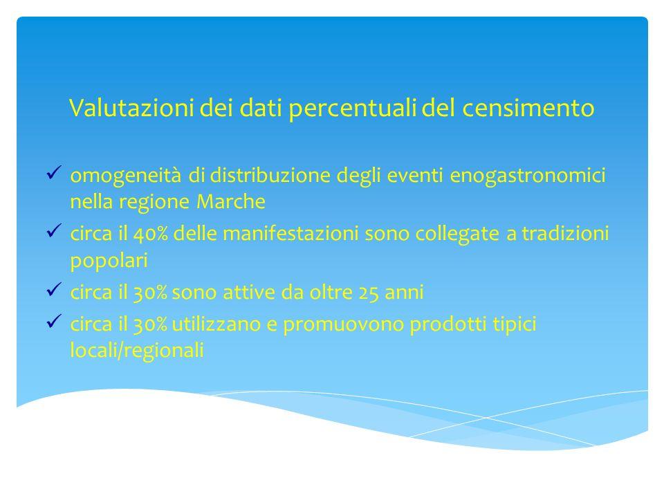 Valutazioni dei dati percentuali del censimento omogeneità di distribuzione degli eventi enogastronomici nella regione Marche circa il 40% delle manif