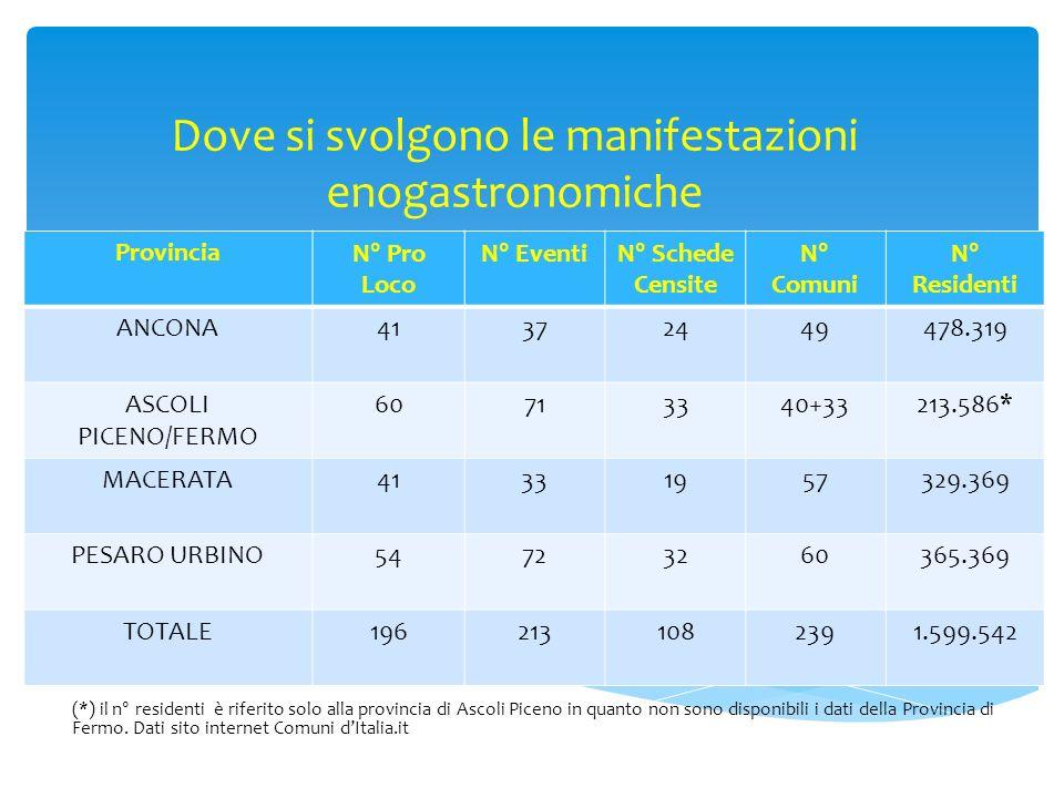 Dove si svolgono le manifestazioni enogastronomiche (*) il n° residenti è riferito solo alla provincia di Ascoli Piceno in quanto non sono disponibili