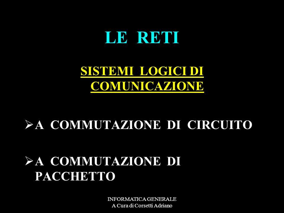 INFORMATICA GENERALE A Cura di Corsetti Adriano LE RETI INTERFACCE FISICHE DI COMUNICAZIONE IL SERVER IL MODEM IL ROUTER LHUB