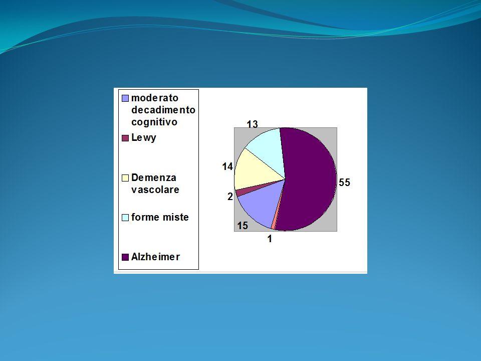 Encefalopatia multiinfartuale Clinica: A.Decorso a gradini; B.