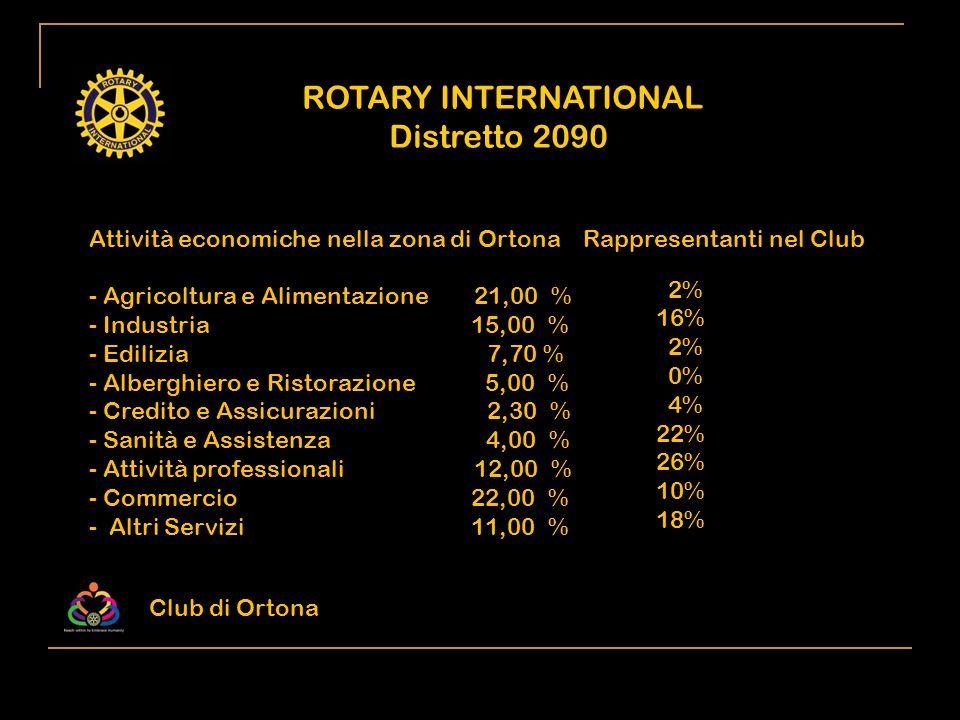 ROTARY INTERNATIONAL Distretto 2090 Attività economiche nella zona di Ortona Rappresentanti nel Club - Agricoltura e Alimentazione 21,00 % - Industria