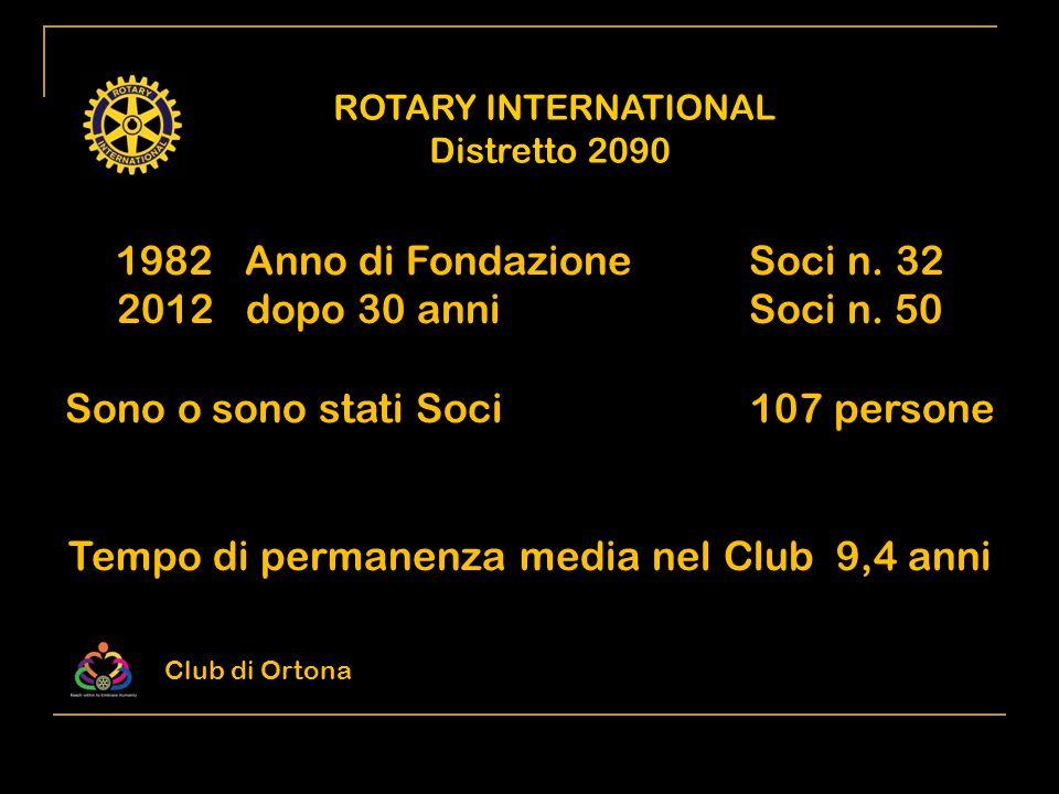 ROTARY INTERNATIONAL Distretto 2090 Attività economiche nella zona di Ortona Rappresentanti nel Club - Agricoltura e Alimentazione 21,00 % - Industria 15,00 % - Edilizia 7,70 % - Alberghiero e Ristorazione 5,00 % - Credito e Assicurazioni 2,30 % - Sanità e Assistenza 4,00 % - Attività professionali 12,00 % - Commercio 22,00 % - Altri Servizi 11,00 % 2% 16% 2% 0% 4% 22% 26% 10% 18% Club di Ortona