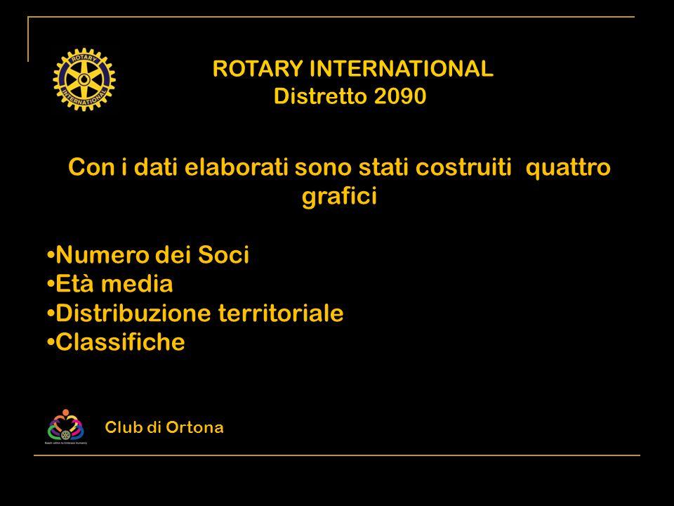 ROTARY INTERNATIONAL Distretto 2090 Con i dati elaborati sono stati costruiti quattro grafici Numero dei Soci Età media Distribuzione territoriale Cla