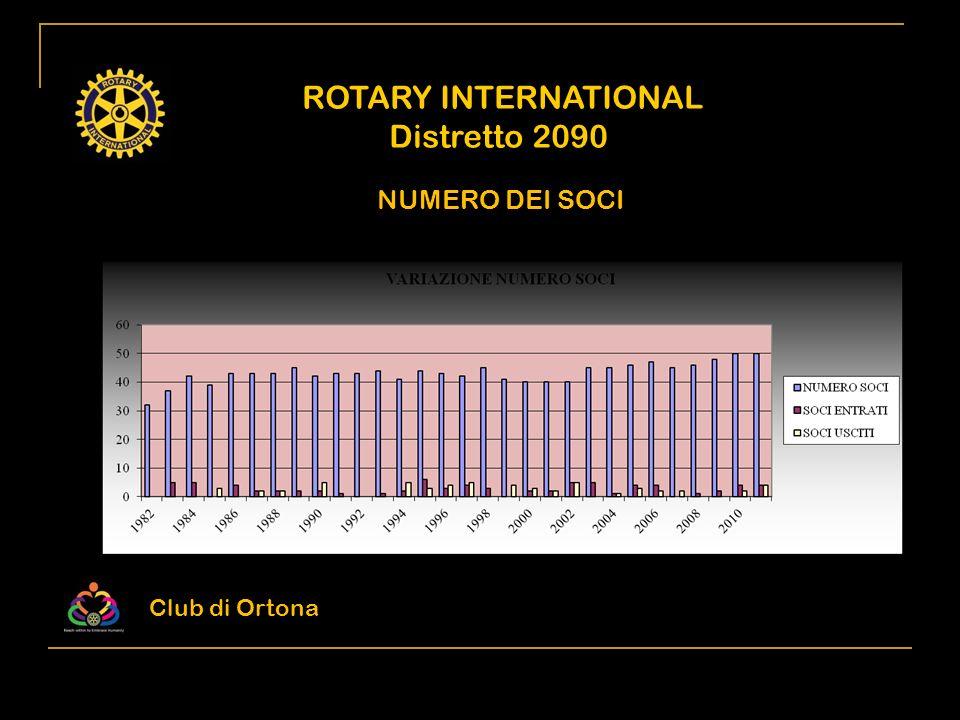 ROTARY INTERNATIONAL Distretto 2090 NUMERO DEI SOCI Club di Ortona