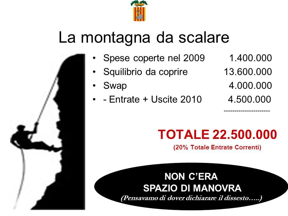 La montagna da scalare Spese coperte nel 2009 1.400.000 Squilibrio da coprire 13.600.000 Swap 4.000.000 - Entrate + Uscite 2010 4.500.000 ---------------------- TOTALE 22.500.000 (20% Totale Entrate Correnti) NON CERA SPAZIO DI MANOVRA (Pensavamo di dover dichiarare il dissesto…..)