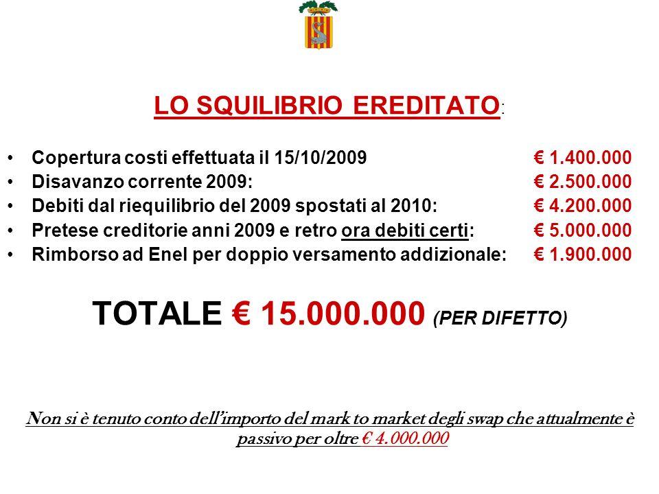 LO SQUILIBRIO EREDITATO : Copertura costi effettuata il 15/10/2009 1.400.000 Disavanzo corrente 2009: 2.500.000 Debiti dal riequilibrio del 2009 spostati al 2010: 4.200.000 Pretese creditorie anni 2009 e retro ora debiti certi: 5.000.000 Rimborso ad Enel per doppio versamento addizionale: 1.900.000 TOTALE 15.000.000 (PER DIFETTO) Non si è tenuto conto dellimporto del mark to market degli swap che attualmente è passivo per oltre 4.000.000