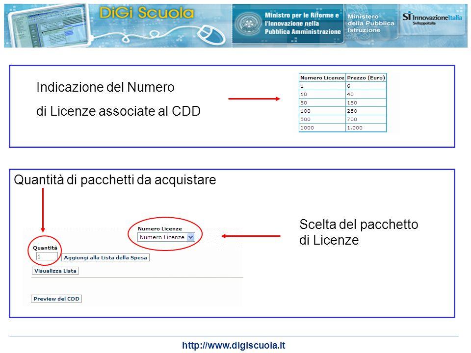 http://www.digiscuola.it Indicazione del Numero di Licenze associate al CDD Scelta del pacchetto di Licenze Quantità di pacchetti da acquistare