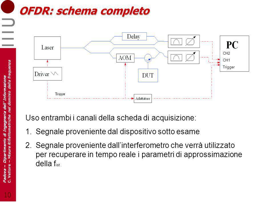 10 Padova – Dipartimento di Ingegneria dell Informazione C. Vettore – Misure Riflettometriche nel dominio della frequenza OFDR: schema completo Uso en