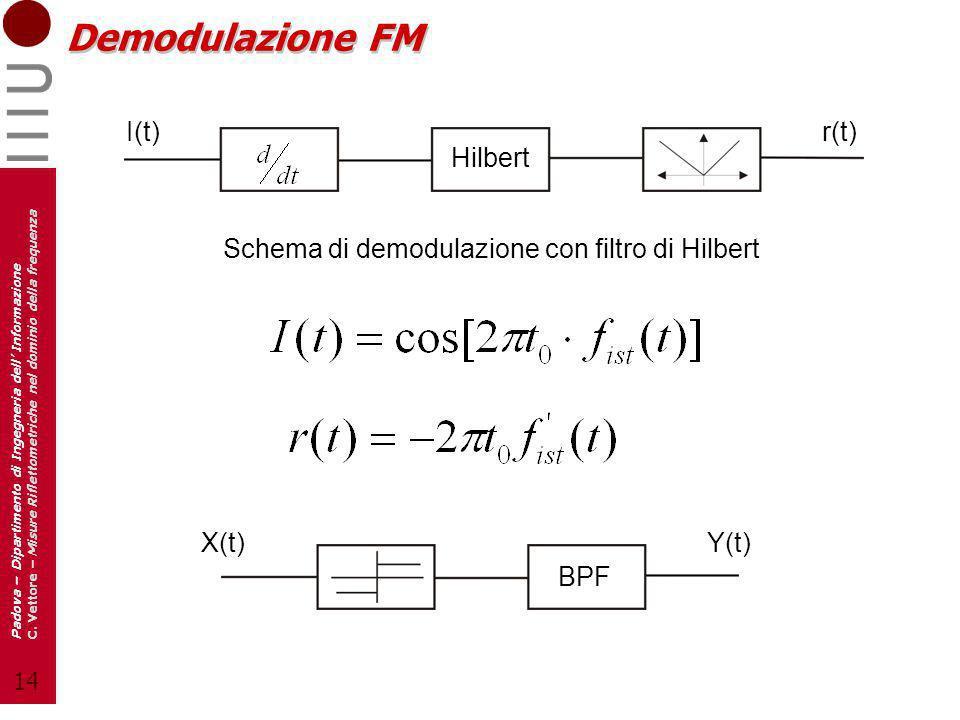 14 Padova – Dipartimento di Ingegneria dell Informazione C. Vettore – Misure Riflettometriche nel dominio della frequenza Demodulazione FM Hilbert I(t