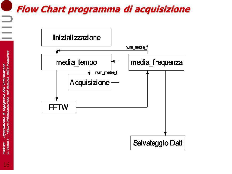 16 Padova – Dipartimento di Ingegneria dell Informazione C. Vettore – Misure Riflettometriche nel dominio della frequenza Flow Chart programma di acqu