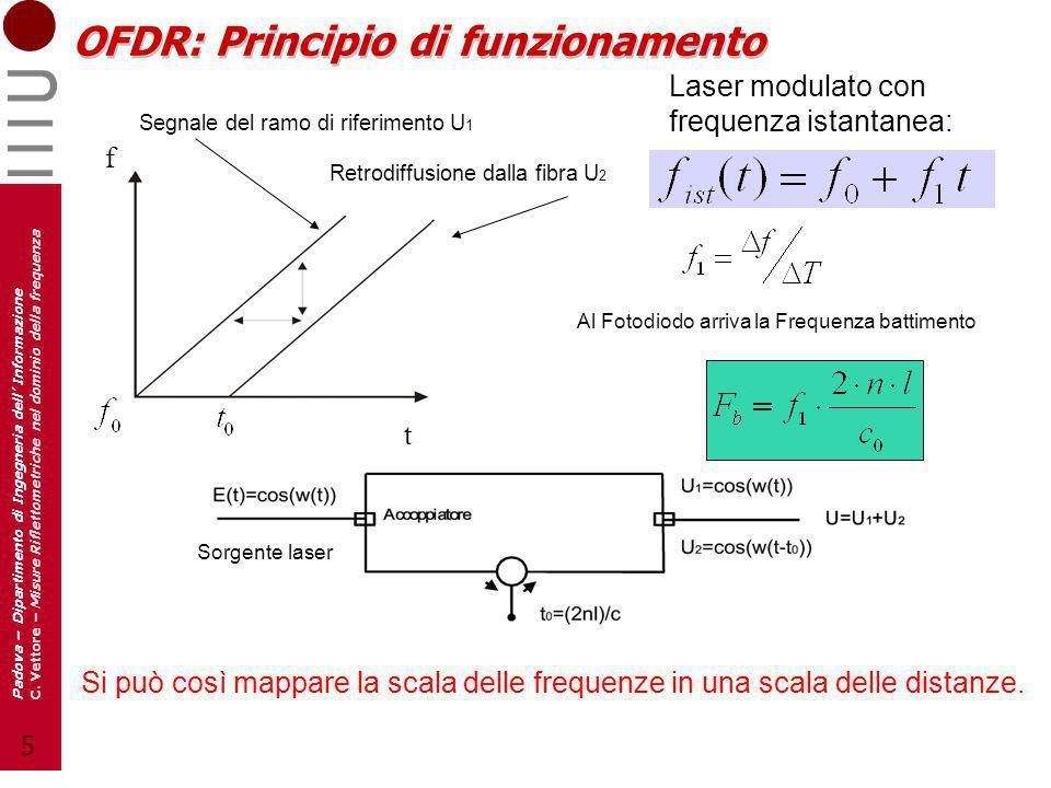5 Padova – Dipartimento di Ingegneria dell Informazione C. Vettore – Misure Riflettometriche nel dominio della frequenza OFDR: Principio di funzioname