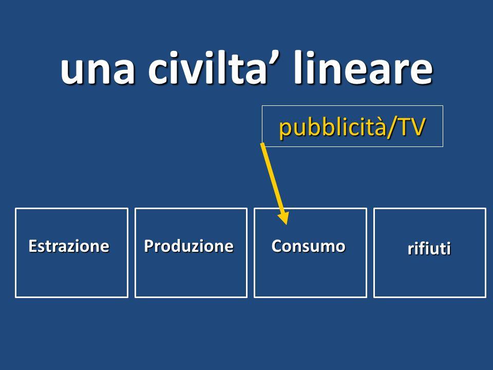 EstrazioneProduzioneConsumo rifiuti pubblicità/TV