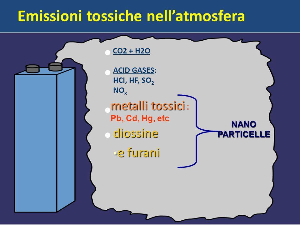 CO2 + H2O ACID GASES: HCI, HF, SO 2 NO x metalli tossici metalli tossici : Pb, Cd, Hg, etc diossine e furani e furani NANOPARTICELLE