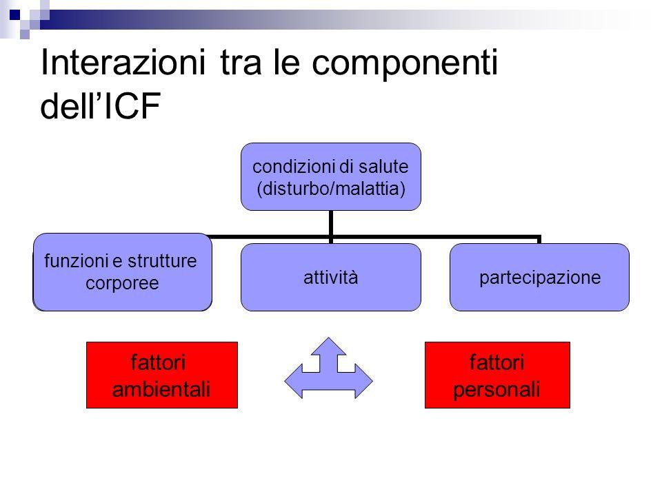 Interazioni tra le componenti dellICF condizioni di salute (disturbo/malattia) funzioni e strutture corporee attivitàpartecipazione funzioni e struttu