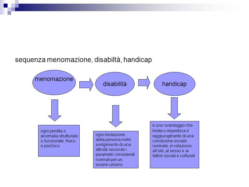 sequenza menomazione, disabiltà, handicap menomazione disabilitàhandicap ogni limitazione della persona nello svolgimento di una attività secondo i pa