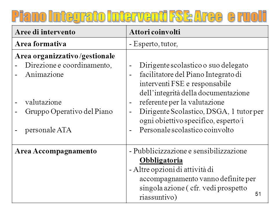51 Aree di interventoAttori coinvolti Area formativa- Esperto, tutor, Area organizzativo /gestionale -Direzione e coordinamento, -Animazione -valutazi