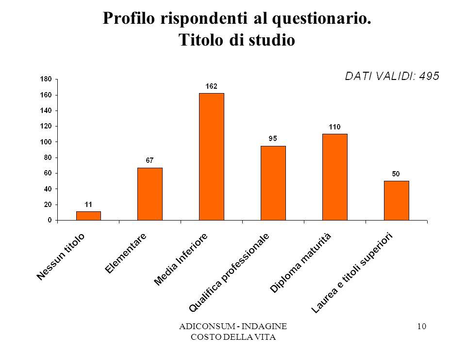 ADICONSUM - INDAGINE COSTO DELLA VITA 10 Profilo rispondenti al questionario. Titolo di studio