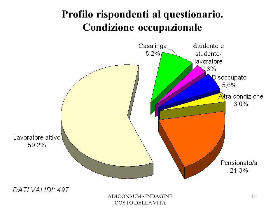 ADICONSUM - INDAGINE COSTO DELLA VITA 11 Profilo rispondenti al questionario. Condizione occupazionale