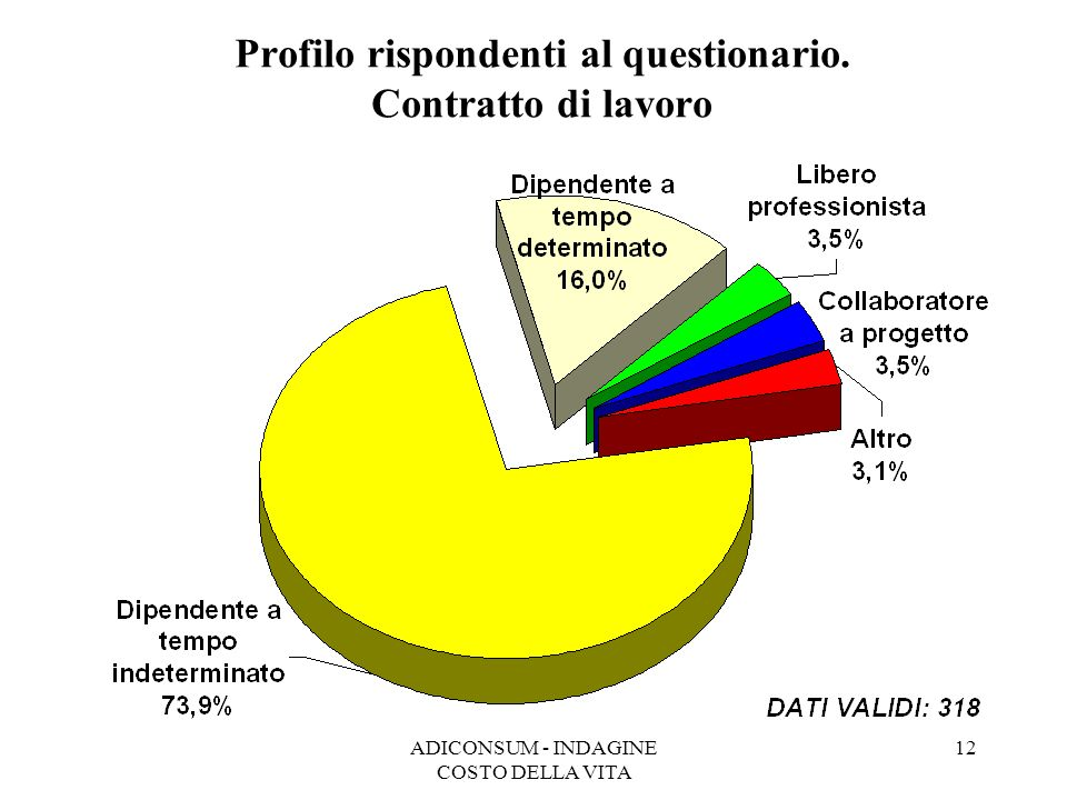 ADICONSUM - INDAGINE COSTO DELLA VITA 12 Profilo rispondenti al questionario. Contratto di lavoro