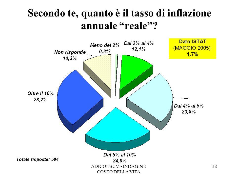 ADICONSUM - INDAGINE COSTO DELLA VITA 18 Secondo te, quanto è il tasso di inflazione annuale reale?