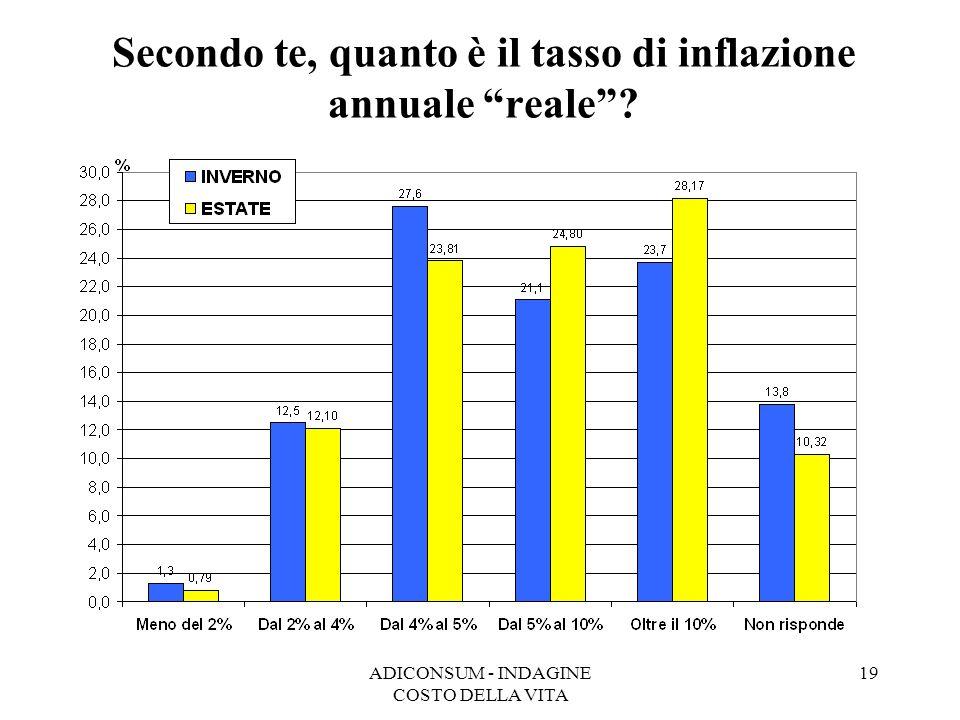 ADICONSUM - INDAGINE COSTO DELLA VITA 19 Secondo te, quanto è il tasso di inflazione annuale reale?