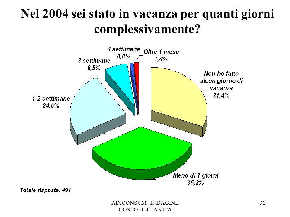 ADICONSUM - INDAGINE COSTO DELLA VITA 31 Nel 2004 sei stato in vacanza per quanti giorni complessivamente?